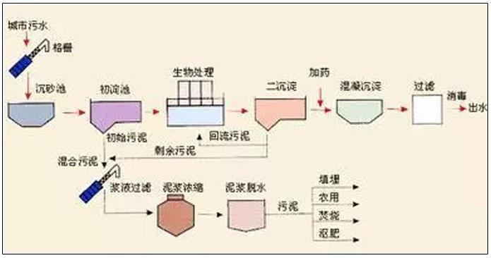 城市污水处理工艺流程图