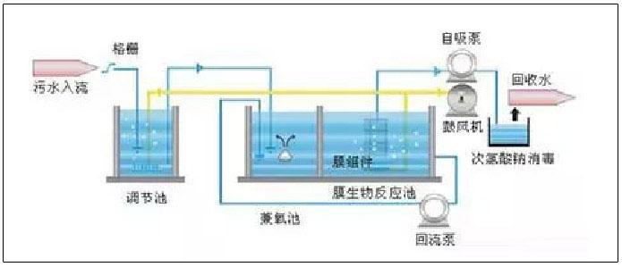 mbr膜生物反应器工艺流程