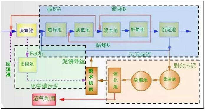 反硝化除磷或其他脱氮工艺
