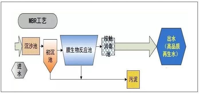 污水处理技术工艺流程图详解